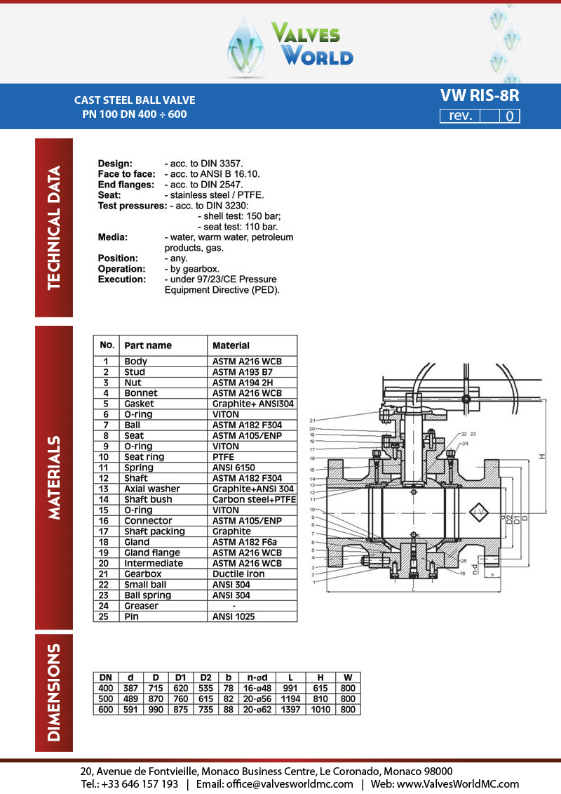 Valves World ball valves