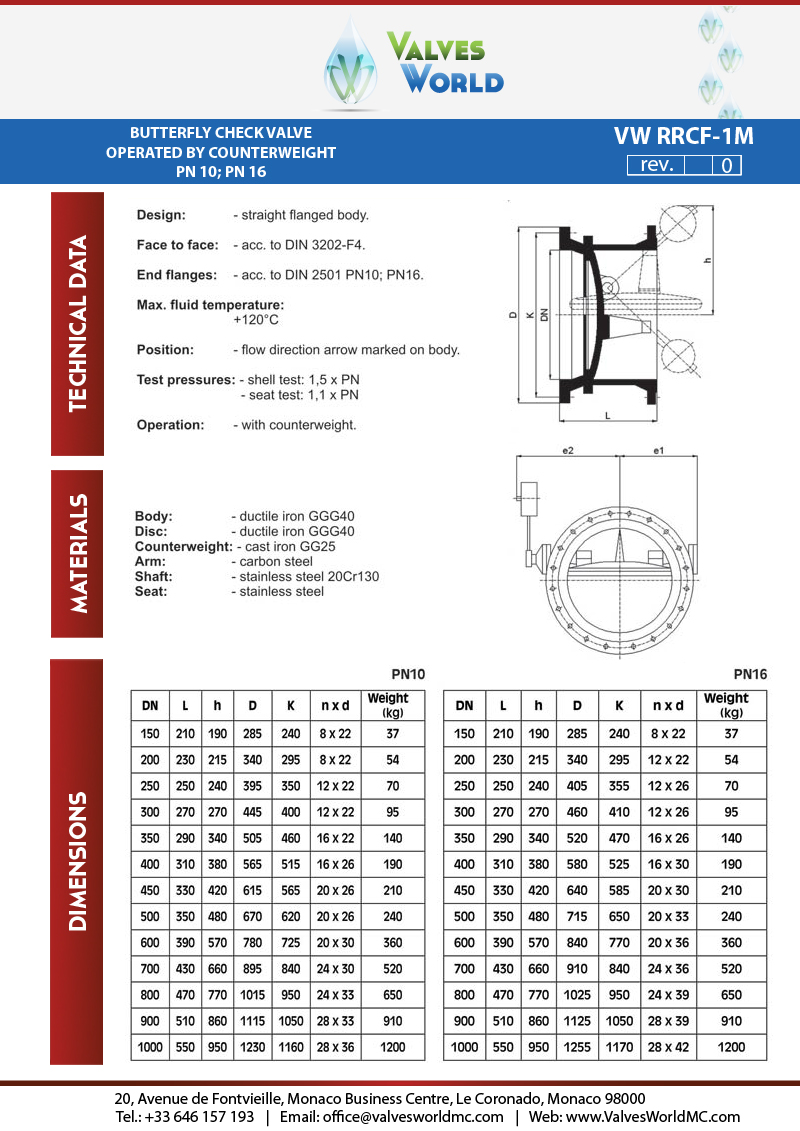 Valves World check valves